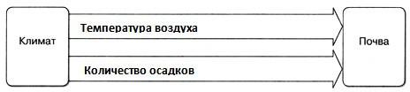 Почва - 6 класс, Домогацких.