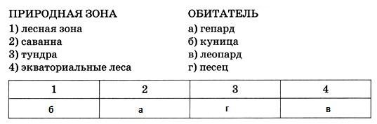 Природные зоны - 6 класс, Домогацких.
