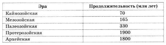 Параграф 2. Геологическое время.
