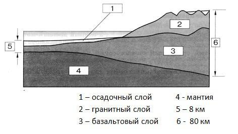Параграф 3. Строение земной коры.