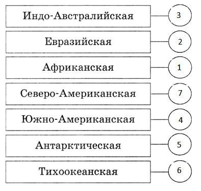 Параграф 4. Литосферные плиты и современный рельеф.