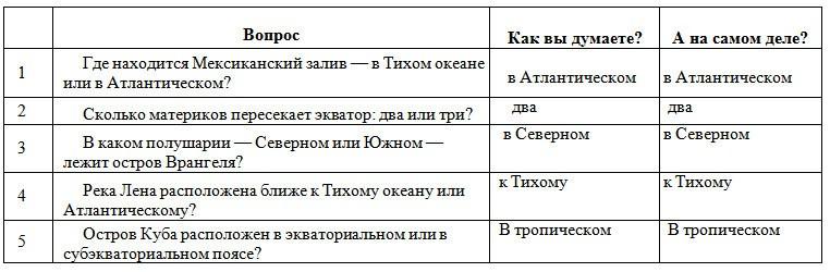 Параграф 15. Зональность географической оболочки.