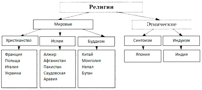 Параграф 18. Население Земли.