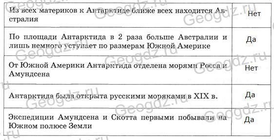 Параграф 33. Географическое положение Антарктиды.