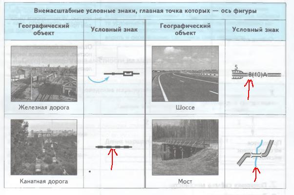 Урок 9. Топографический план и топографическая карта (§ 9)