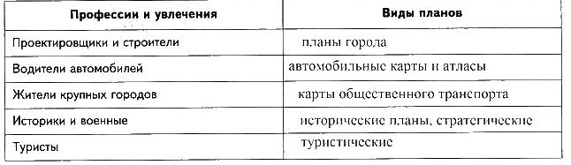 Урок 12. Виды планов и их использование (§ 12)