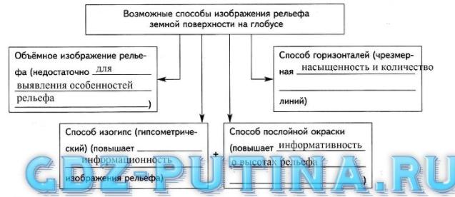 Урок 16. Определение расстояний и высот (глубин) по глобусу (§ 16)