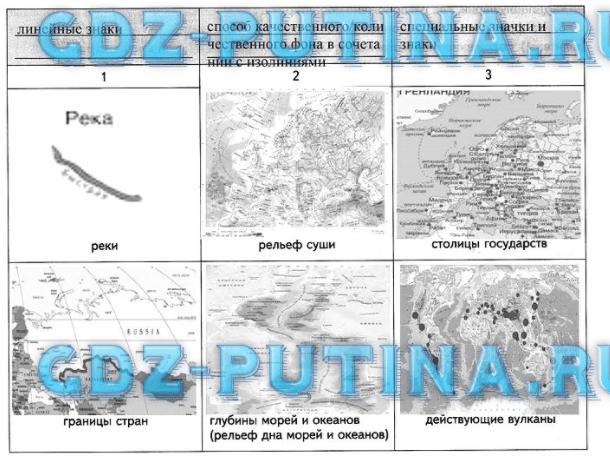 Урок 18. Географические карты и навигации в жизни человека (§ 18)